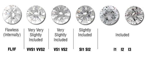 Diamond Clarity Grading Scale