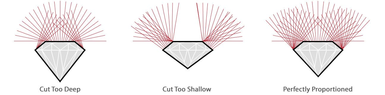 Diamond Cut - The 4 C's