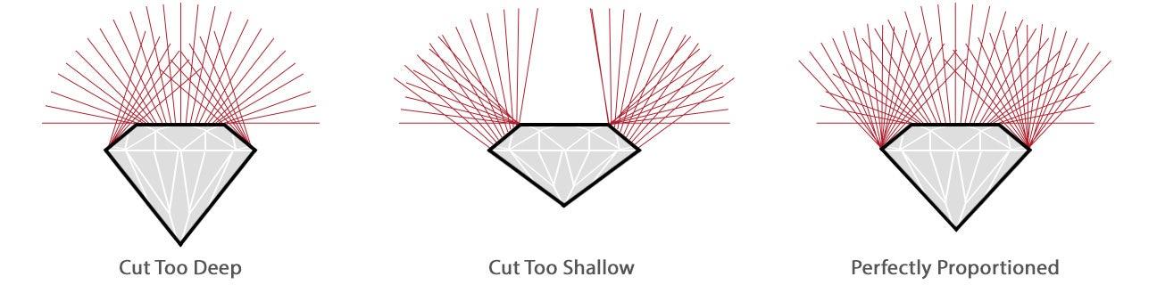 Diamond Cut - The 4 C's